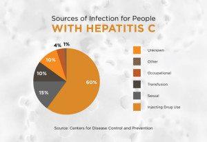 Hepatitis C Risk Factors