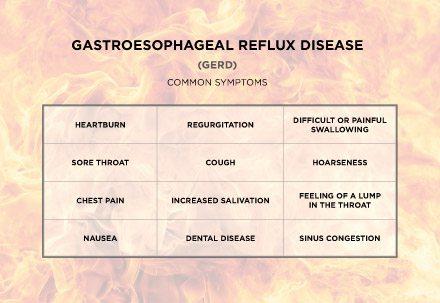 GERD-Symptom-Table-Granite-Peaks-Gastroenterology