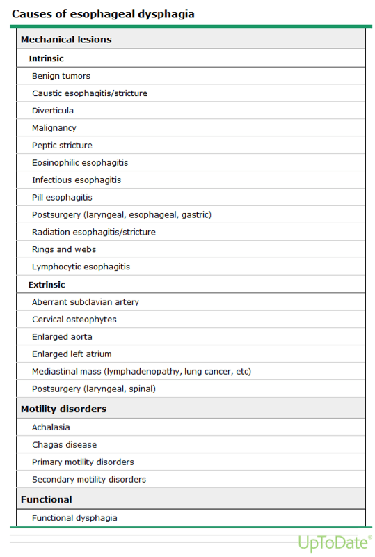 Causes of oropharyngeal dysphagia