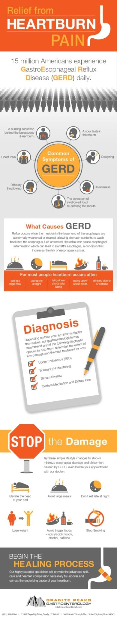 heartburn infographic